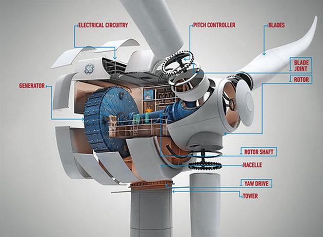 Introducing Ge 39 S Smart New Wind Turbine Ecopedia